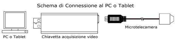collegamento dvr microcamera