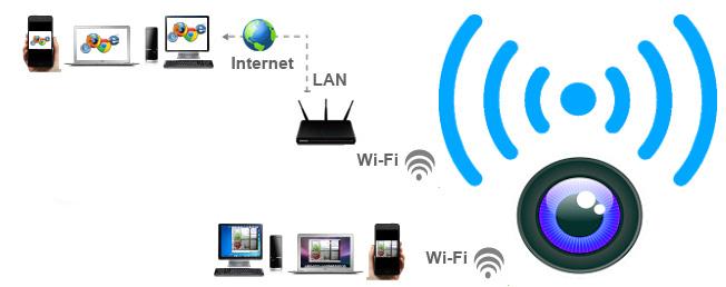 come funziona una microtelecamera wifi per vedere in tempo reale su smartphone tablet e pc