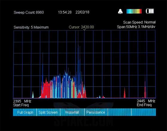 Schermata analizzatore di spettro dove i segnali meno persistenti sono blu e quelli più persistenti sono evidenziati in rosso