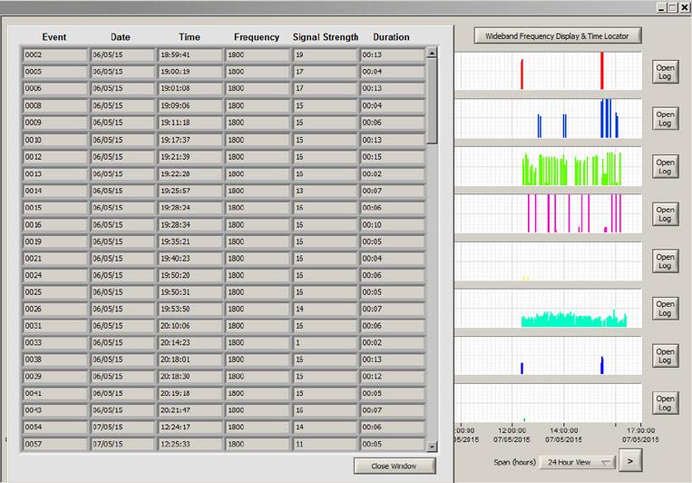 schermata pc di analisi segnali rilevati in 24 ore dal rilevatore di microspie