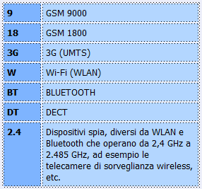 microspie digitali rilevati dal tscm 561